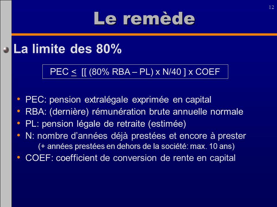 PEC < [[ (80% RBA – PL) x N/40 ] x COEF